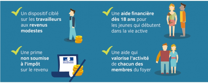 La Prime Dactivité The Work Bonus Bilingual Minds
